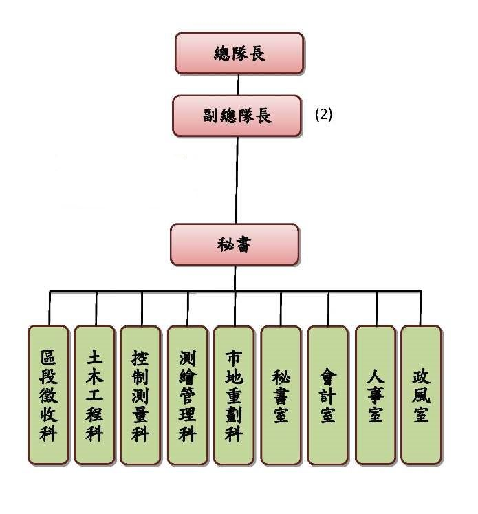 臺北市政府地政局土地開發總隊組織架構圖
