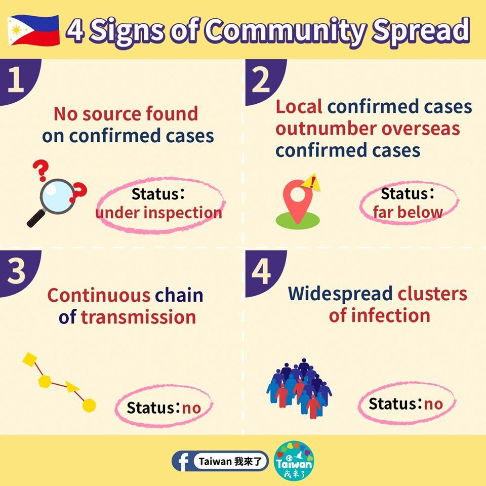 四徵兆菲律賓語