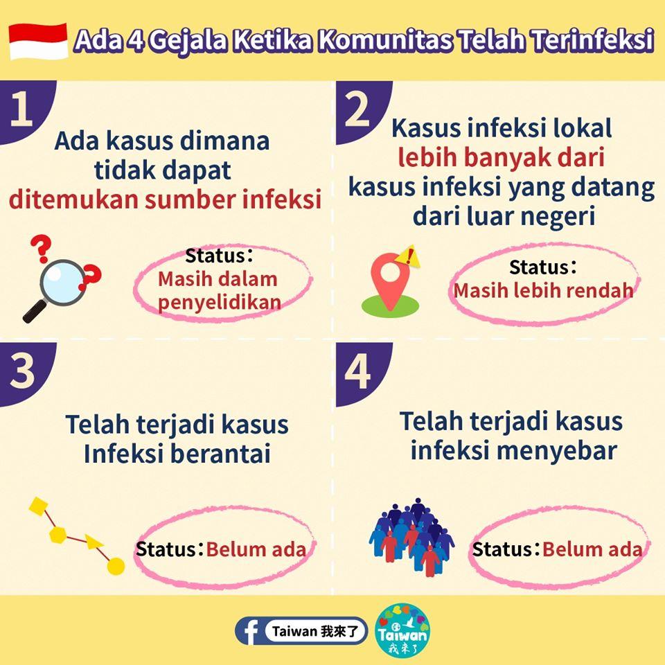 四徵兆印尼語