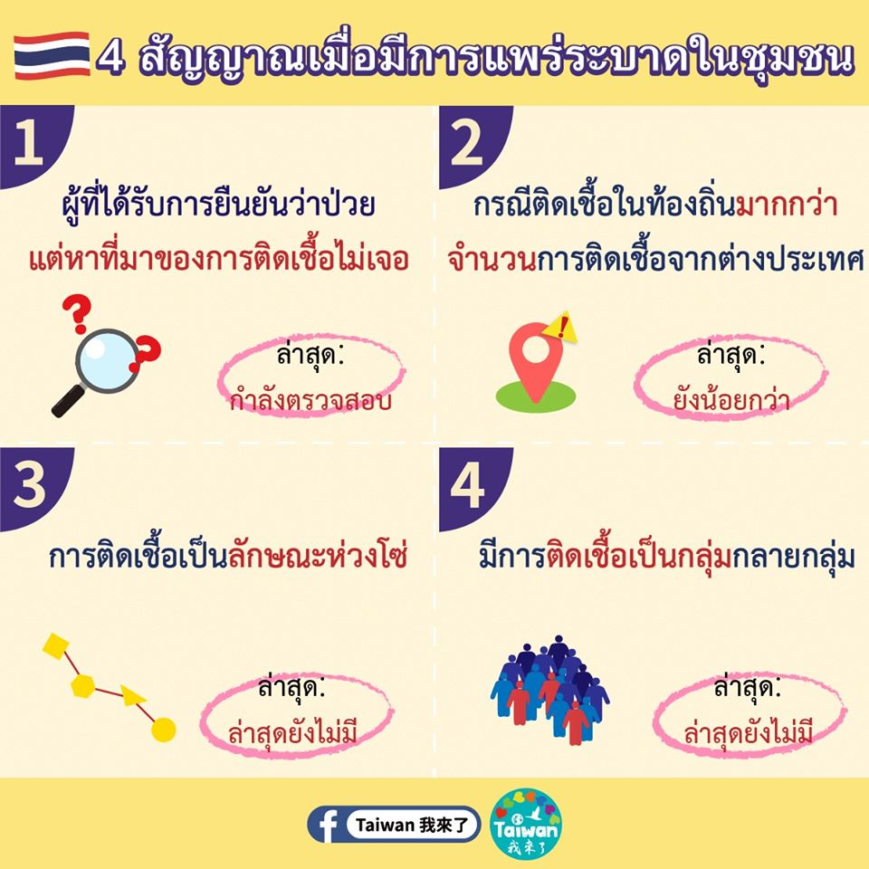 四徵兆泰語