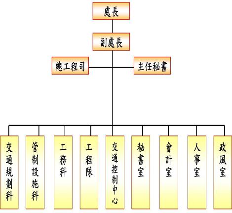 交工處組織編制圖