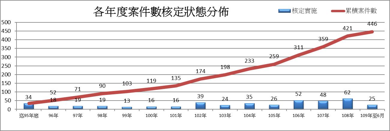 臺北市都市更新事業計畫核定案件