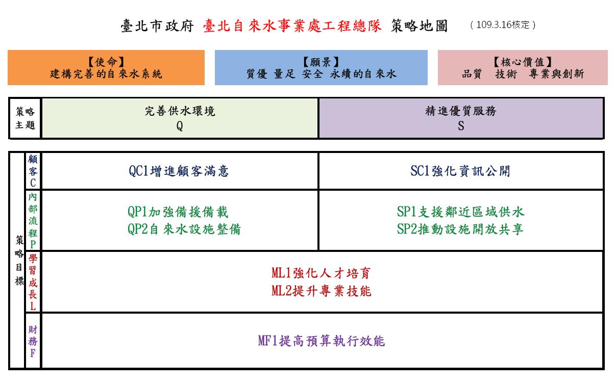 臺北自來水事業處水處工程總隊策略地圖