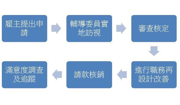 推動中高齡者職務再設計申請流程圖