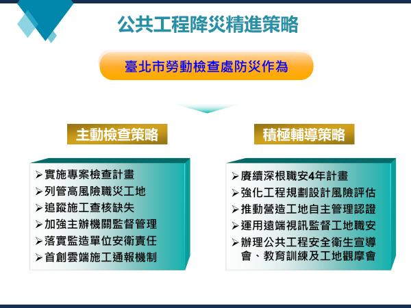 公共工程降災精進策略-臺北市勞動檢查處防災作為