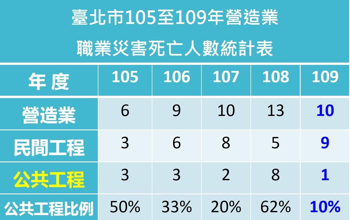 臺北市105至109年營造業職業災害死亡人數統計表