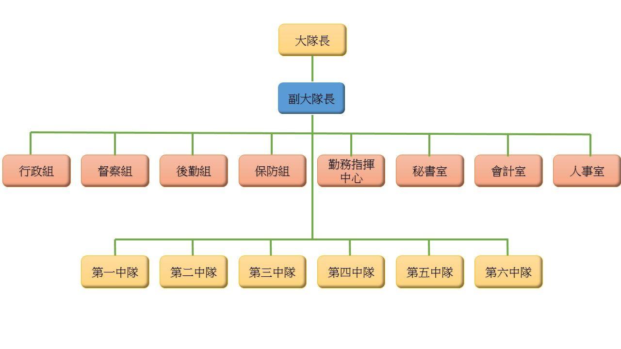 臺北市政府警察局保安警察大隊組織架構圖