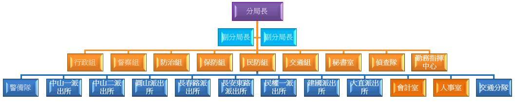 中山分局組織圖