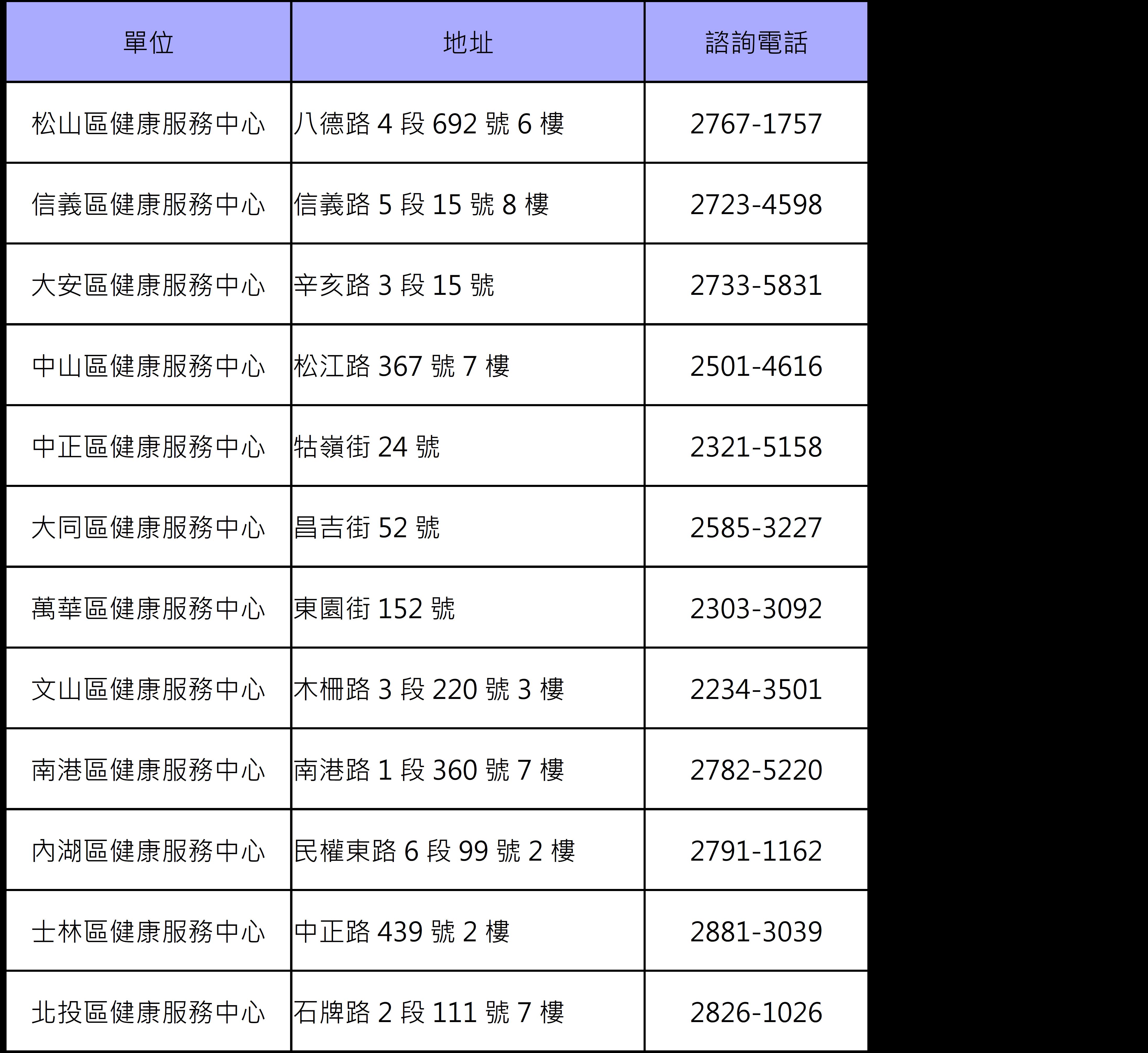 臺北市十二行政區健康服務中心