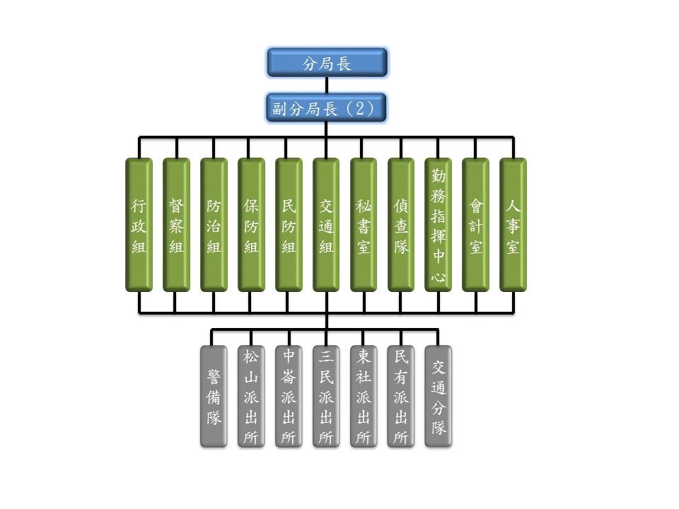 分局組織架構圖