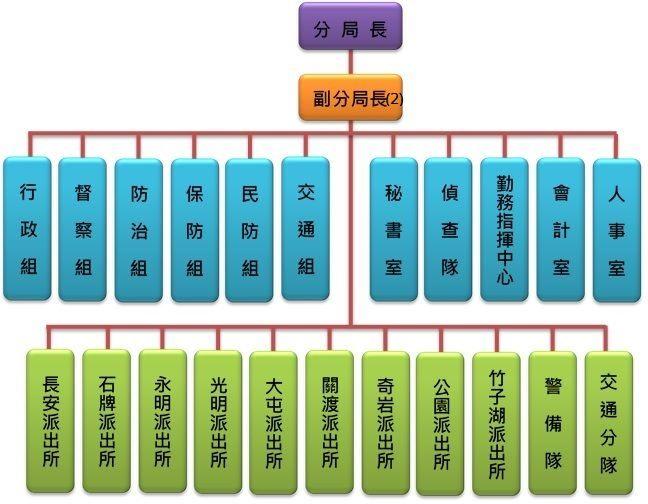 北投分局組織架構圖