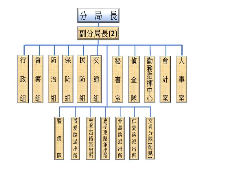 中正一分局組織架構圖