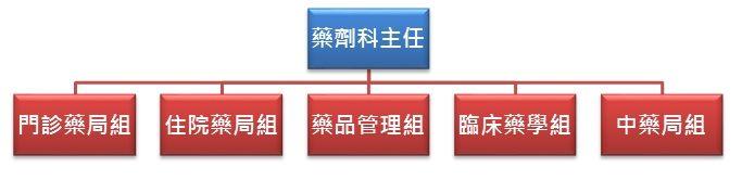 忠孝藥劑科組織圖