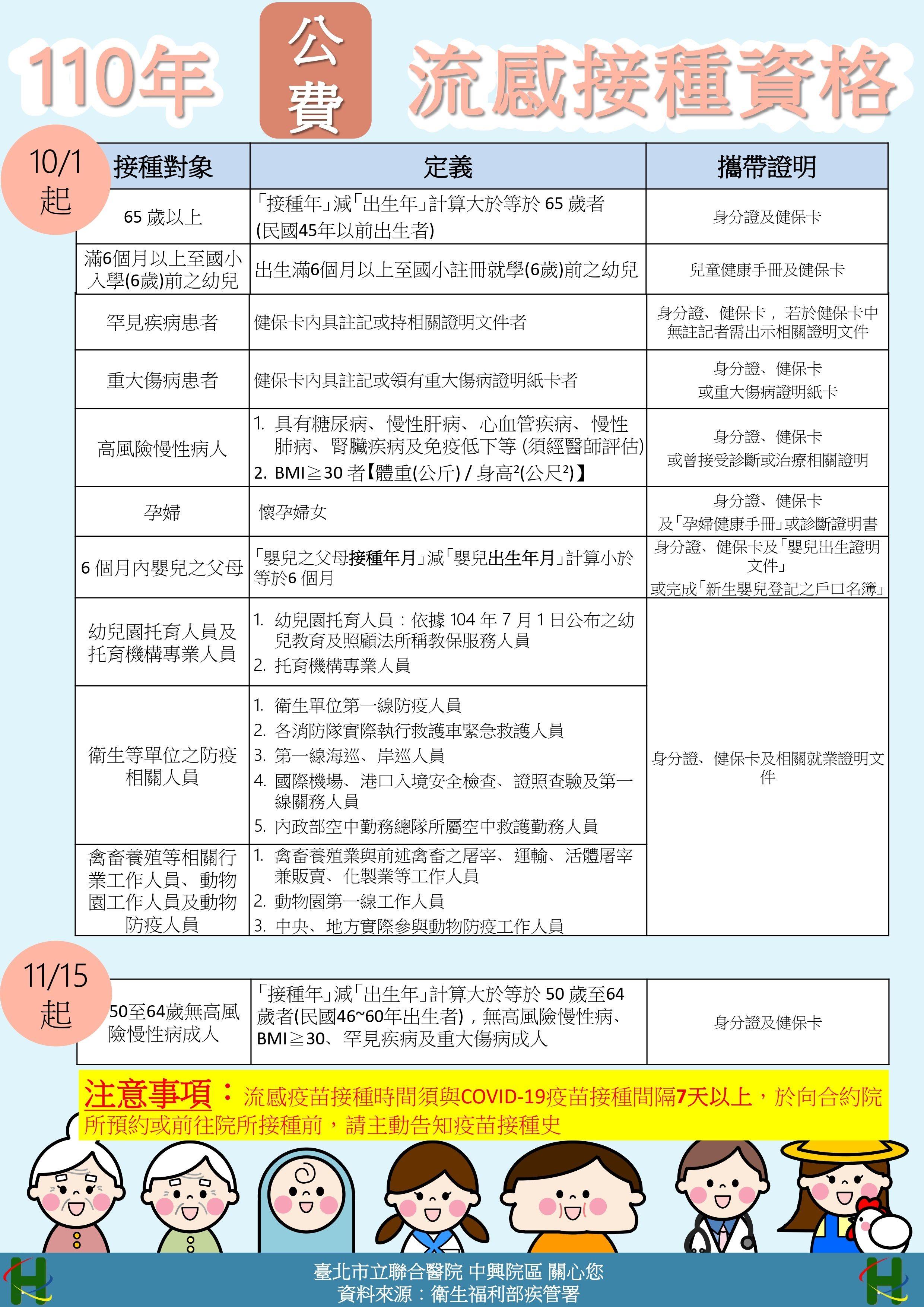 公費流感接種資格