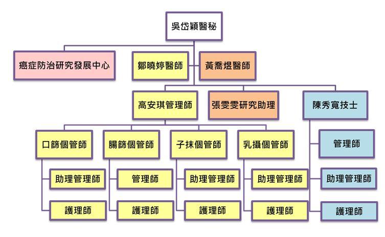 仁愛院區社區整合照護科組織架構圖
