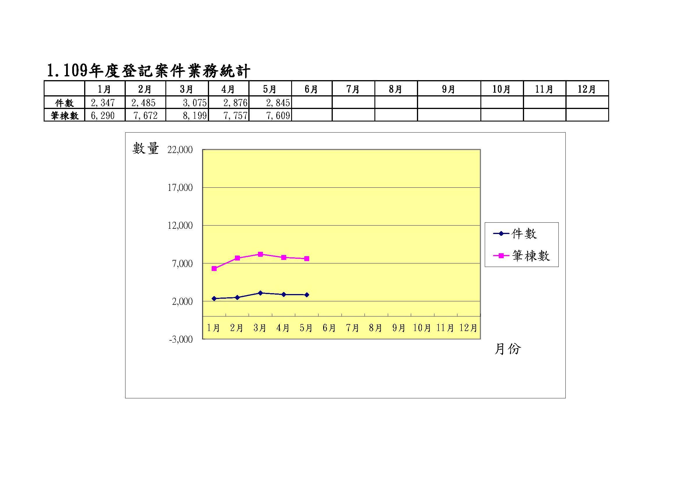 109年度登記案件業務統計