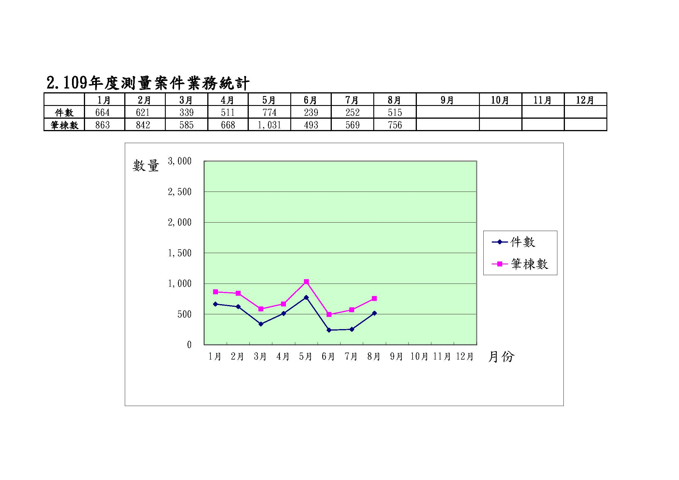 109年度測量案件業務統計