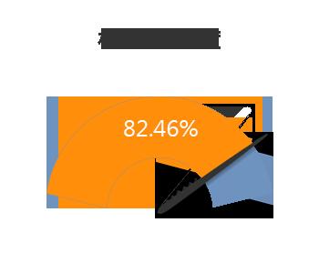 柯P施政進度-82.46%