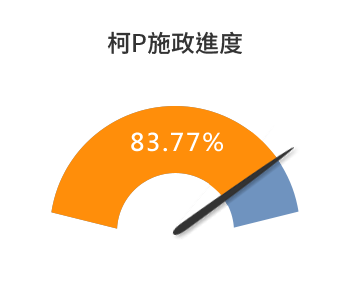 柯P施政進度-83.77%