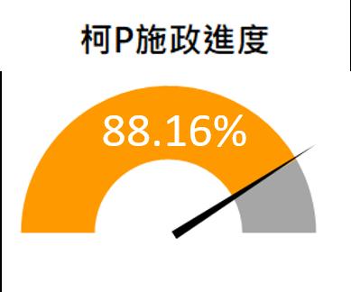 柯P新政市政白皮書總達成率88.16%