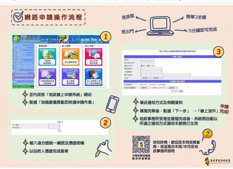 網路申請操作流程:至地政線上申辦系統以自然人憑證申請