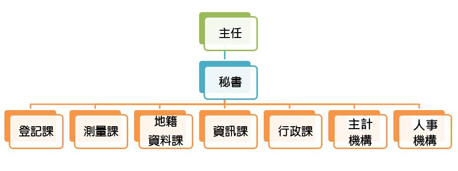 建成地政組織架構圖