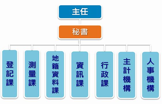 中山地政架構圖