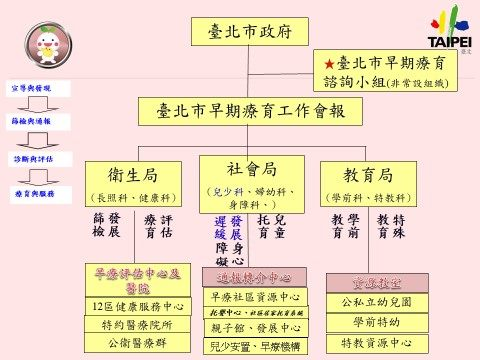 臺北市政府早期療育工作運作組織架構圖