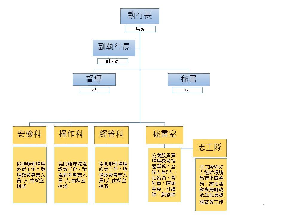 環境學習中心組織架構圖