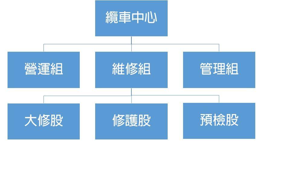 纜車中心組織架構圖