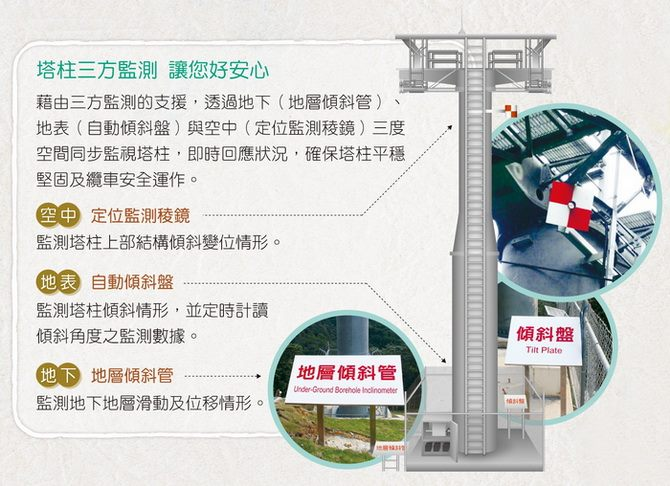 塔柱偵測三方監測讓您好安心,圖說文字如下。