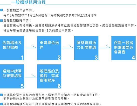 主場館一般檔期租用流程圖