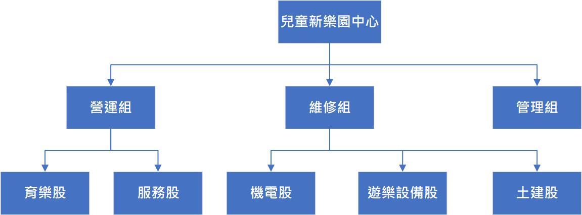 中文組織架構圖