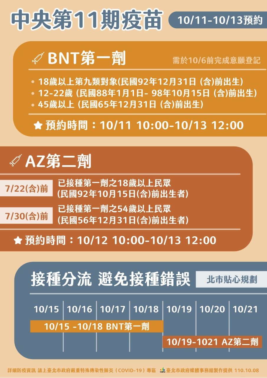 DOH: Taipei City's COVID Update for October 12