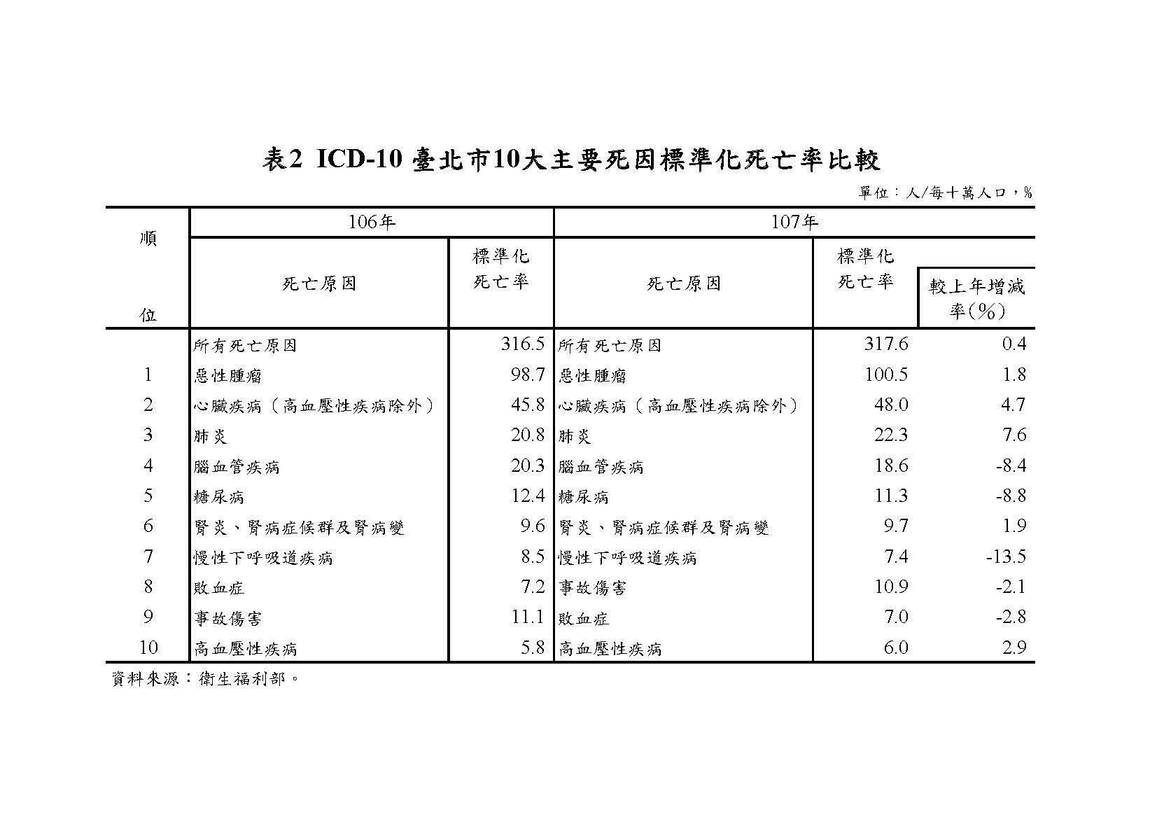 表2  ICD-10 臺北市10大主要死因標準化死亡率比較