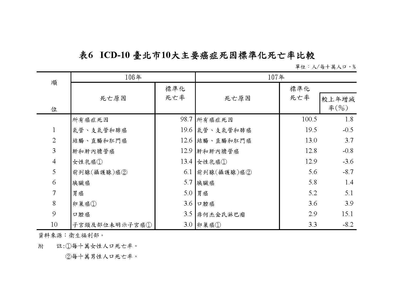 表6   ICD-10 臺北市10大主要癌症死因標準化死亡率比較