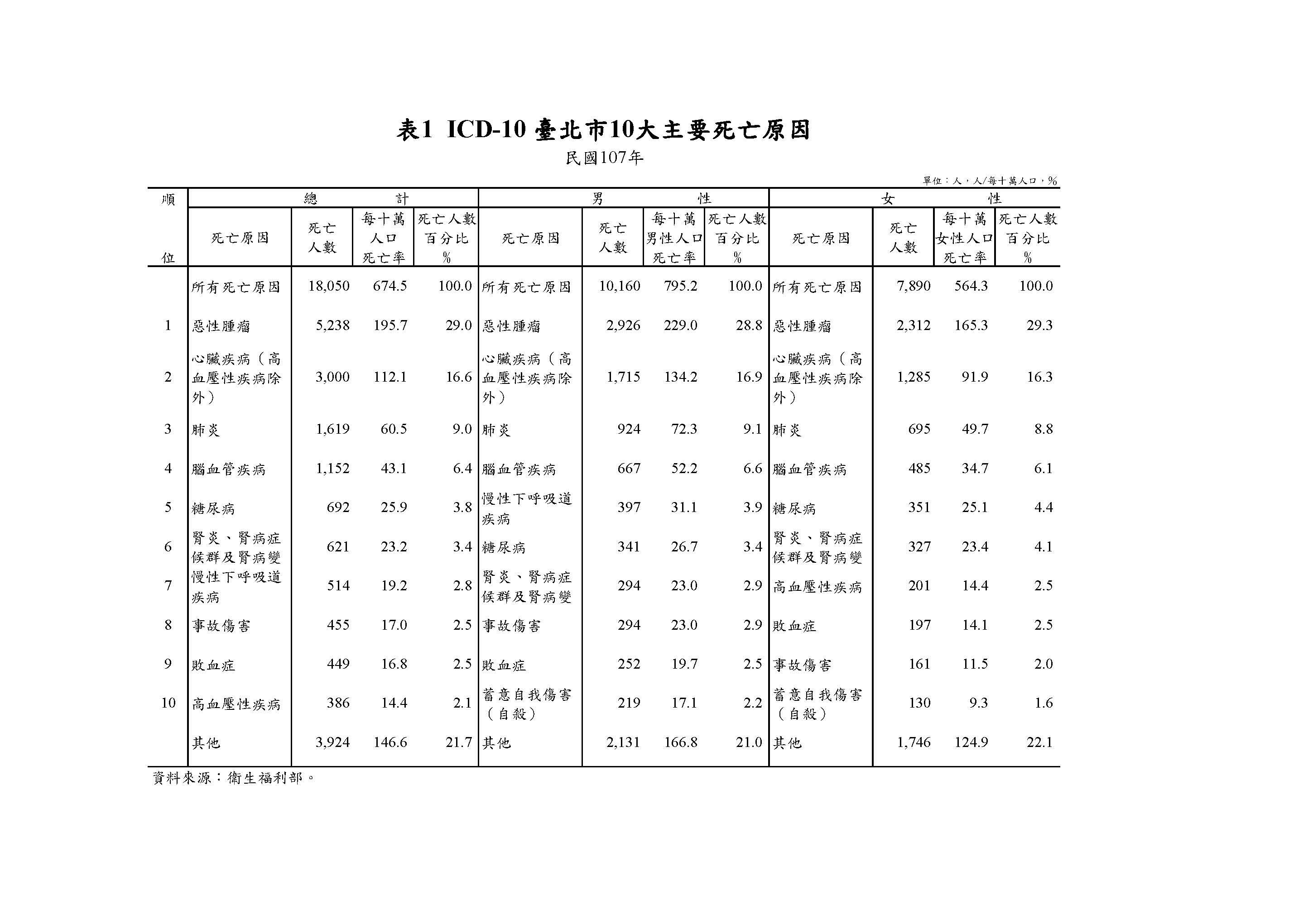 表1  ICD-10 臺北市10大主要死亡原因