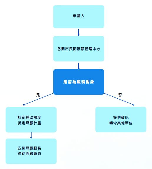 申請「長期照顧服務」流程圖