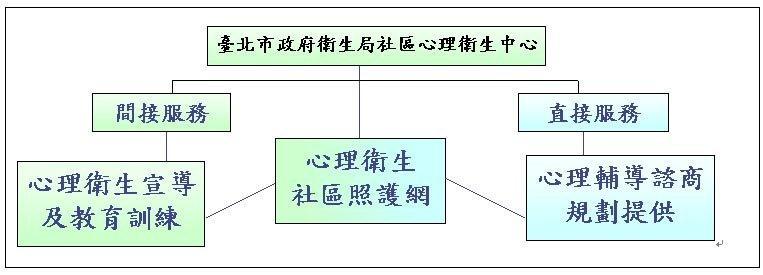 臺北市政府衛生局社區心理衛生工作 服務架構圖