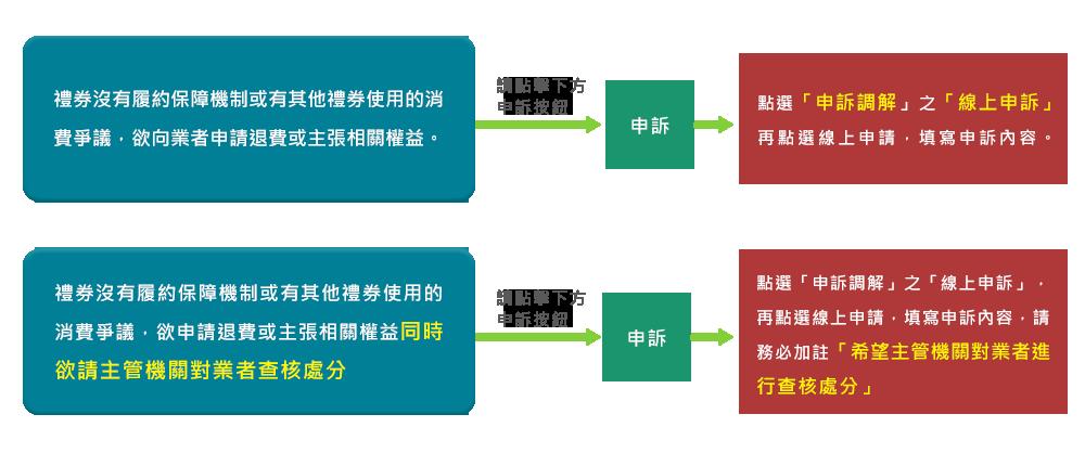 申訴流程圖