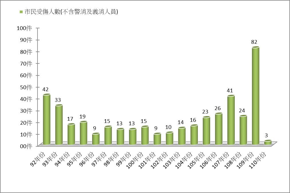 <圖2>火災歷年受傷人數統計圖