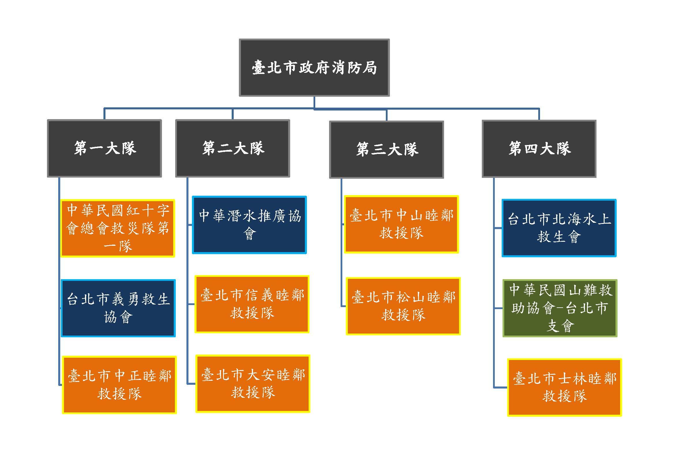 各大隊防救志願組織圖
