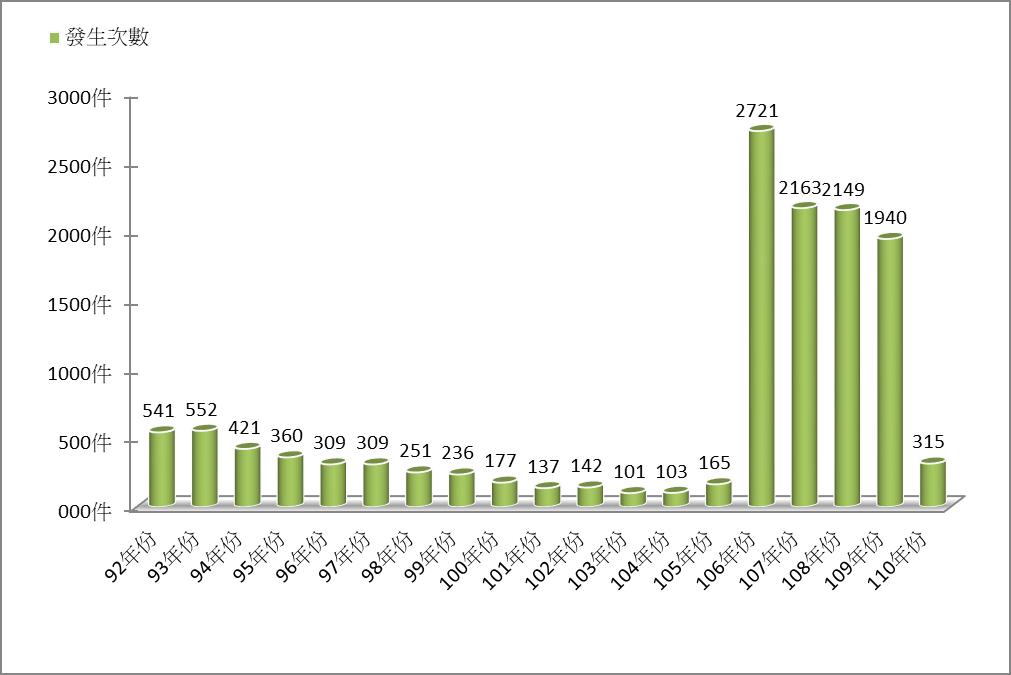 <圖ㄧ> 火災歷年發生次數統計圖