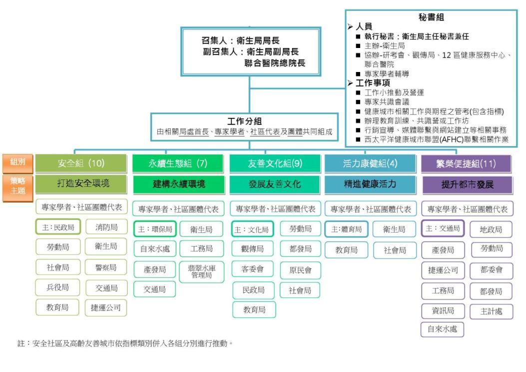 組織架構與工作小組