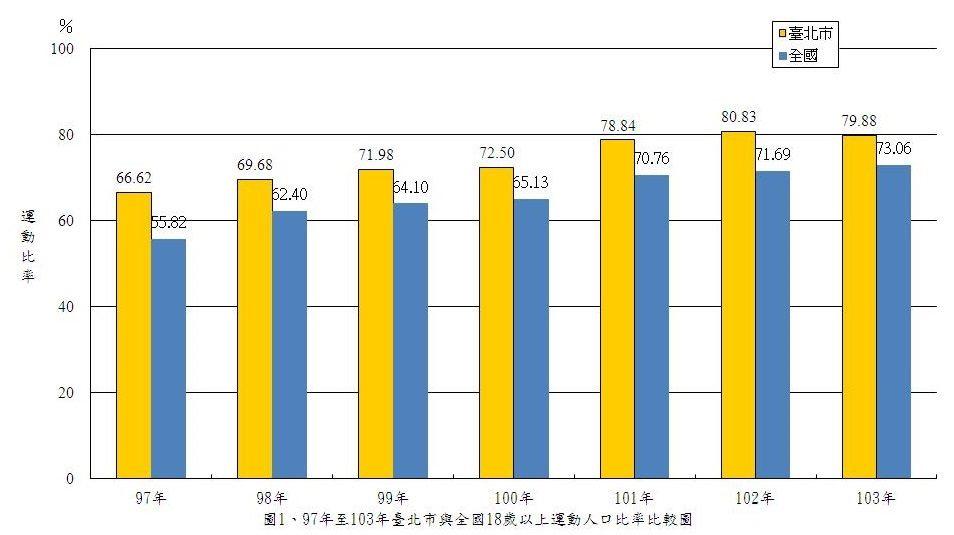97年至103年臺北市與全國18歲以上運動人口比率比較圖