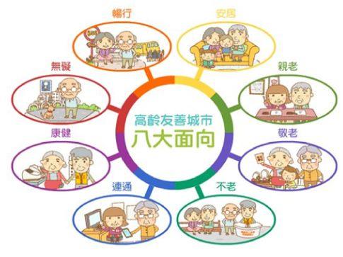 高齡友善城市的八大面向:無礙、暢行、安居、親老、敬老、不老、連通、康健