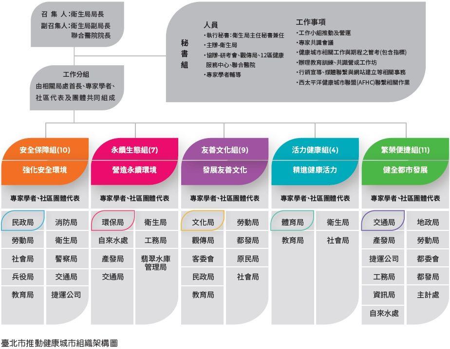 臺北市推動健康城市組織架構圖