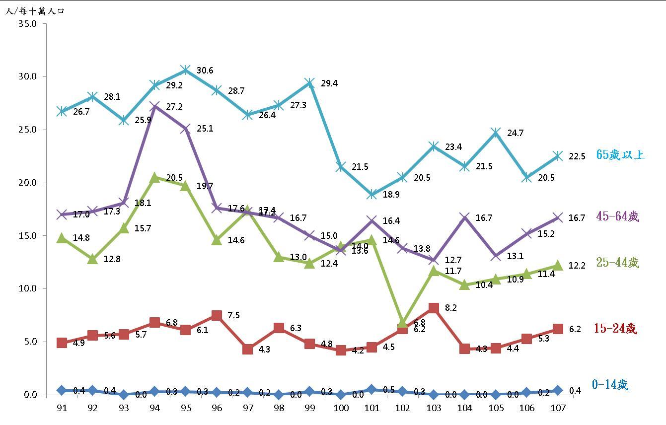 圖4、臺北市91-107年自殺死亡率-隨年齡分