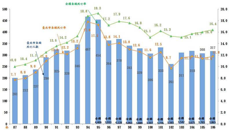 臺北市與全國自殺死亡率
