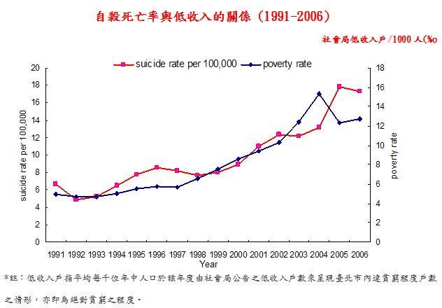 自殺死亡率與低收入的關係(1991-2006)